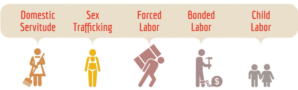 5 Common forms of modern slavery in our world today.